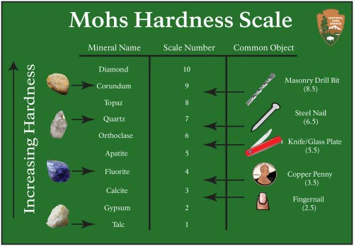 Mohs Scale from National Park Service